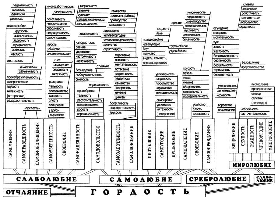 Грехи в Православии