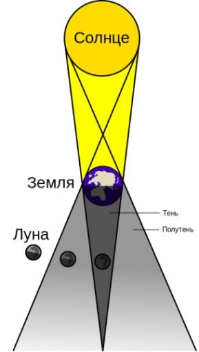 лунное затмение схема